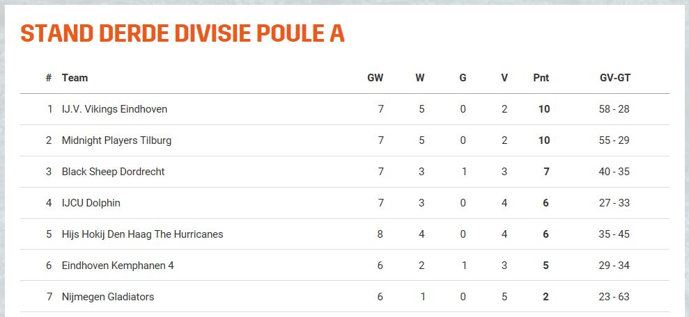 stand-competitie