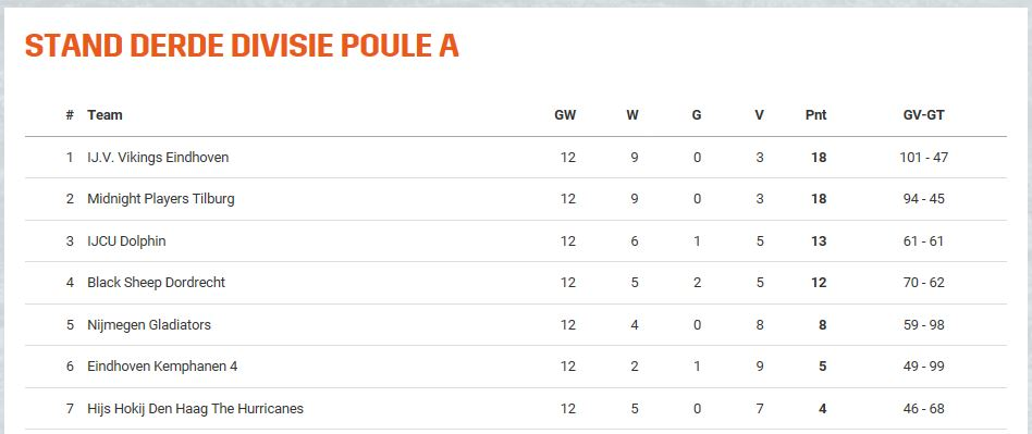 Stand Poule A